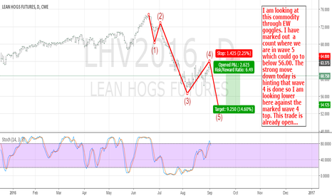 LHV2016: Lean Hogs: Looking Lower