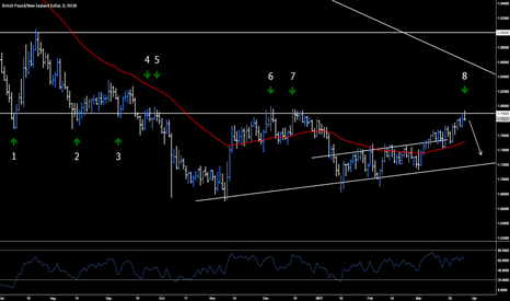 GBPNZD: GBP.NZD - High Probability Short Opportunity