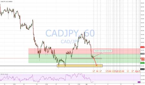 CADJPY: cadjpy Short down to 82.400