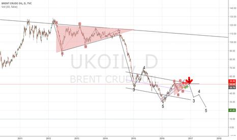 UKOIL: 2017 oil