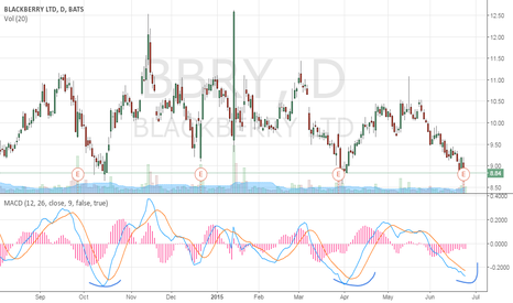 BBRY: $BBRY long signal by MACD