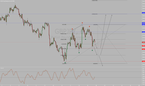 GBPJPY: Possibilities for GBP/JPY!!!