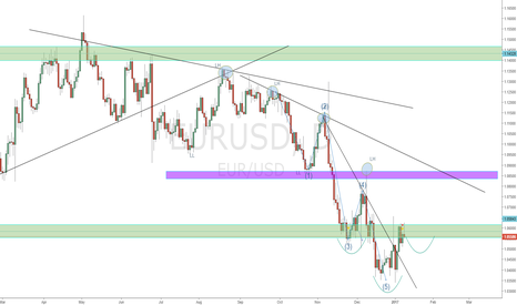 EURUSD: EURUSD Trapping most
