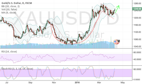 XAUUSD: Cup and a handle on Gold