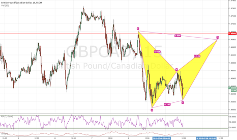 GBPCAD: TREND CONTINUATION BASED ON BAT PATTERN