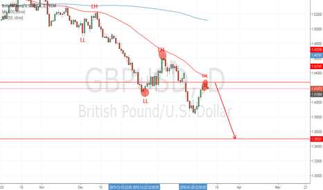 GBPUSD: GBPUSD New Lower low expected watch for price to enter short