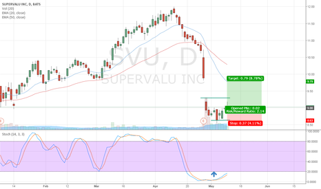 SVU: Swing trade