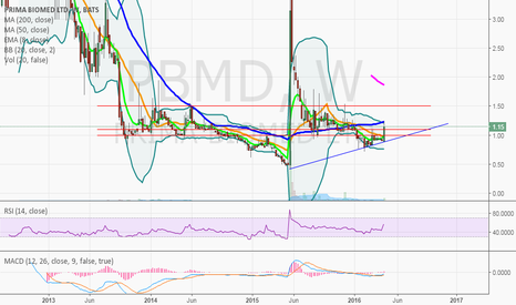 PBMD: $PBMB looks poised for a breakout