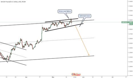 GBPUSD: GBPUSD Sell trade, big fall coming up.