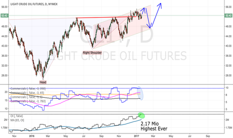 CL1!: Crude thoughts: seriously bearish
