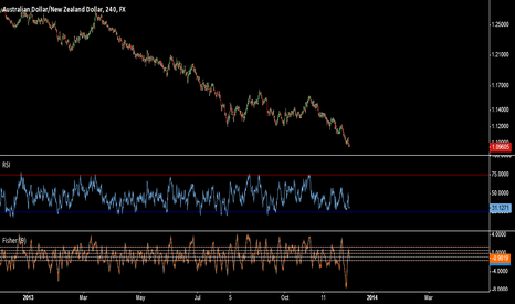 AUDNZD: Fisher Divergence says HUGE buy opportunity 1.0960 to 1.0660