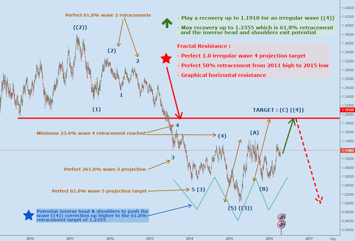 The Definitive Elliott Wave Count For AUDNZD (Daily TF)