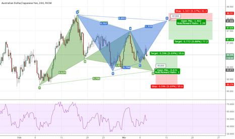 AUDJPY: AUD JPY 4H| Wherever you go I'll be right here waiting for you