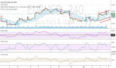 EURUSD: EUR USD 4H Long