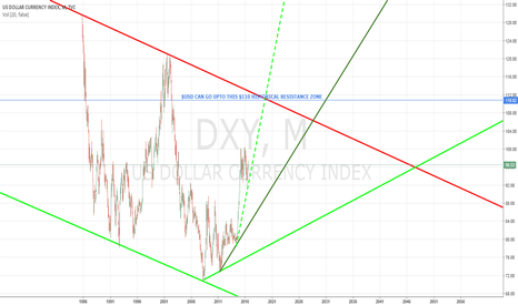 DXY: DXY OR $USD