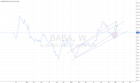 BABA: ALIBABA UPTREND COMMENCES