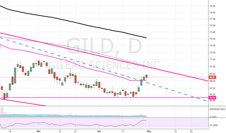 GILD: 50D support now