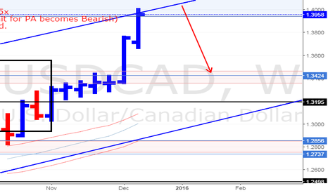 USDCAD: USD/CAD Weekly Update (19/12/15)