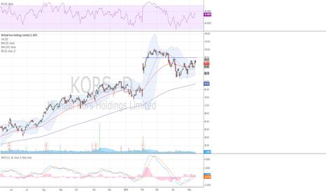 KORS: $KORS back above the 50 dma
