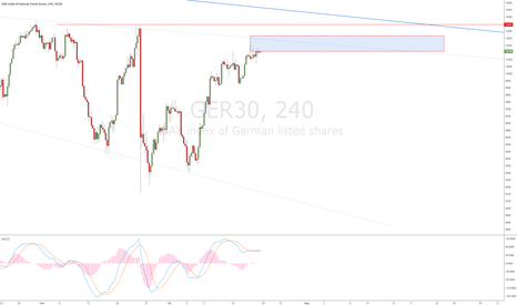 GER30: DAX: SELL on 4H