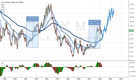 DXY: Dollar: continuation of the bull cyclus soon?