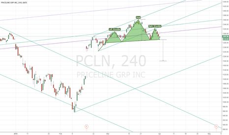 PCLN: PCLN Potential H&S.