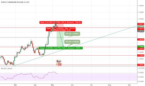 EURCAD: EURCAD Counter trend trade Sell