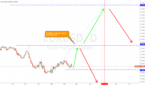 EURUSD: EU eu long term