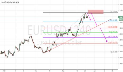 EURUSD: EURUSD, Short 4% of Capital