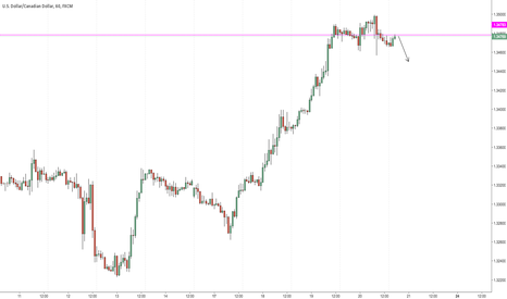 USDCAD: possible low risk short