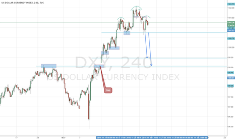 DXY: Head & Shoulder on H4. Will Dollar continue to go down?