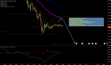 GBPUSD: Lost on Bulls and Rode on the Bears