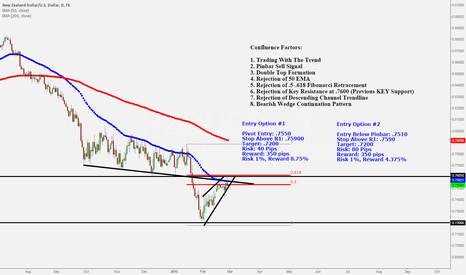 NZDUSD: The Perfect Storm - NZD/USD