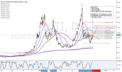 DWTI: $DWTI Daily Chart
