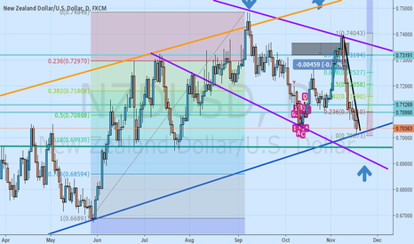 NZDUSD: whats next for nu more down or huge up ?