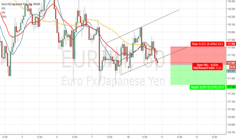 EURJPY: EURJPY- h1 - Bearish Idea