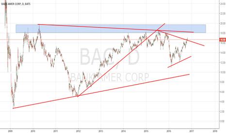 BAC: Análisis de Banc of America, es la hora de los Bancos?