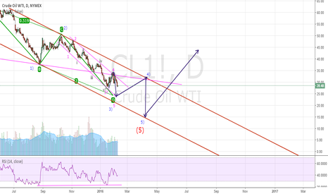 CL1!: Moving with the scenario