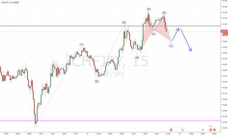 CHFJPY: Friday night, still looking at the charts?