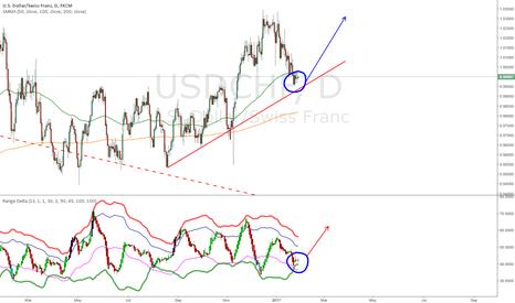 USDCHF: Trade 5: USDCHF Range Delta Long