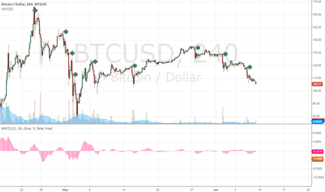 BTCUSD: Selloffs occurring predictably by hour