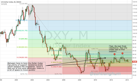 DXY: Dollar Index found resistance, has to find support