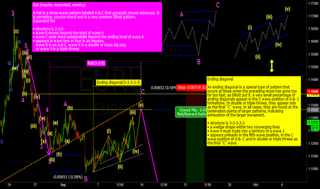 EURUSD: we are in Fat(3-3-5),wave C of Fat is a Ending diagonal.