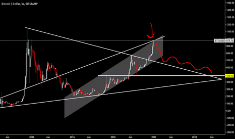 BTCUSD: The roof for BITCOIN