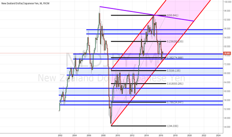 NZDJPY: NZDJPY - Monthly Analysis