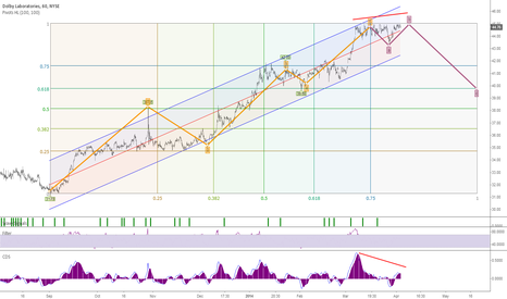 DLB: Bearish forecast Elliott Wave pattern Analysis Fibo #Dolby #NYSE