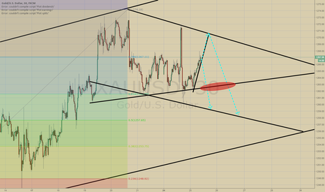 XAUUSD: GOLD Waiting 1270 and selling