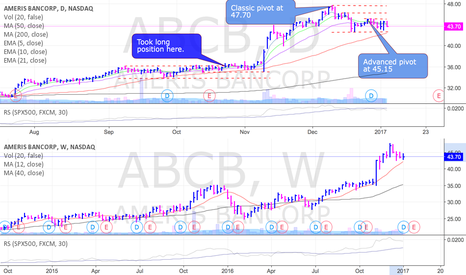 ABCB: ABCB setting up again and nearing an advanced pivot
