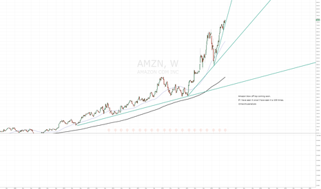 AMZN: Amazon Blow off top coming soon