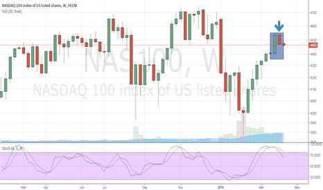 NAS100: NASDAQ Bearish Harami